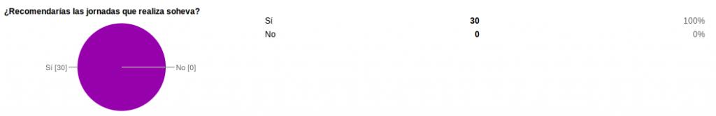 recomendacion jornadas 1024x167 Resultados de la encuesta de satisfacción de la I Jornada de Herpetos Venenosos