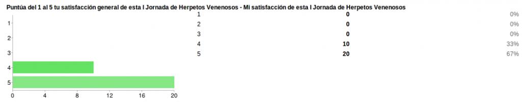 satisfaccion jornadas 1024x200 Resultados de la encuesta de satisfacción de la I Jornada de Herpetos Venenosos