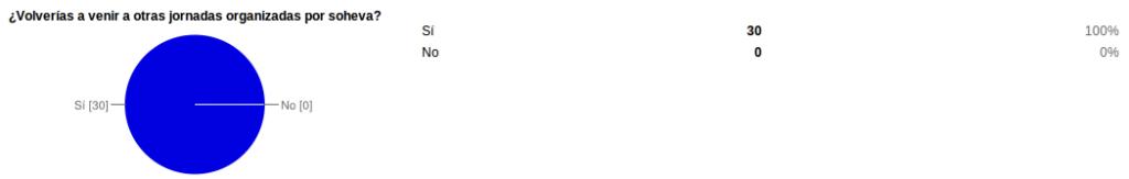 volverias jornadas 1024x163 Resultados de la encuesta de satisfacción de la I Jornada de Herpetos Venenosos