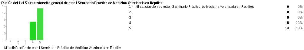 puntuacion 1 sem vet rep 1024x170 Resultados de la encuesta del I Seminario Práctico de Medicina Veterinaria de Reptiles